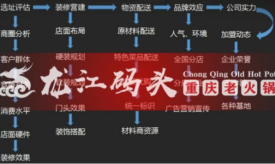 重庆火锅排名前十强,引众多投资者解囊